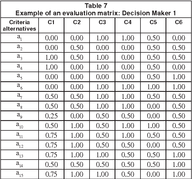 Table 7 Example of an evaluation matrix: Decision Maker 1 Criteria