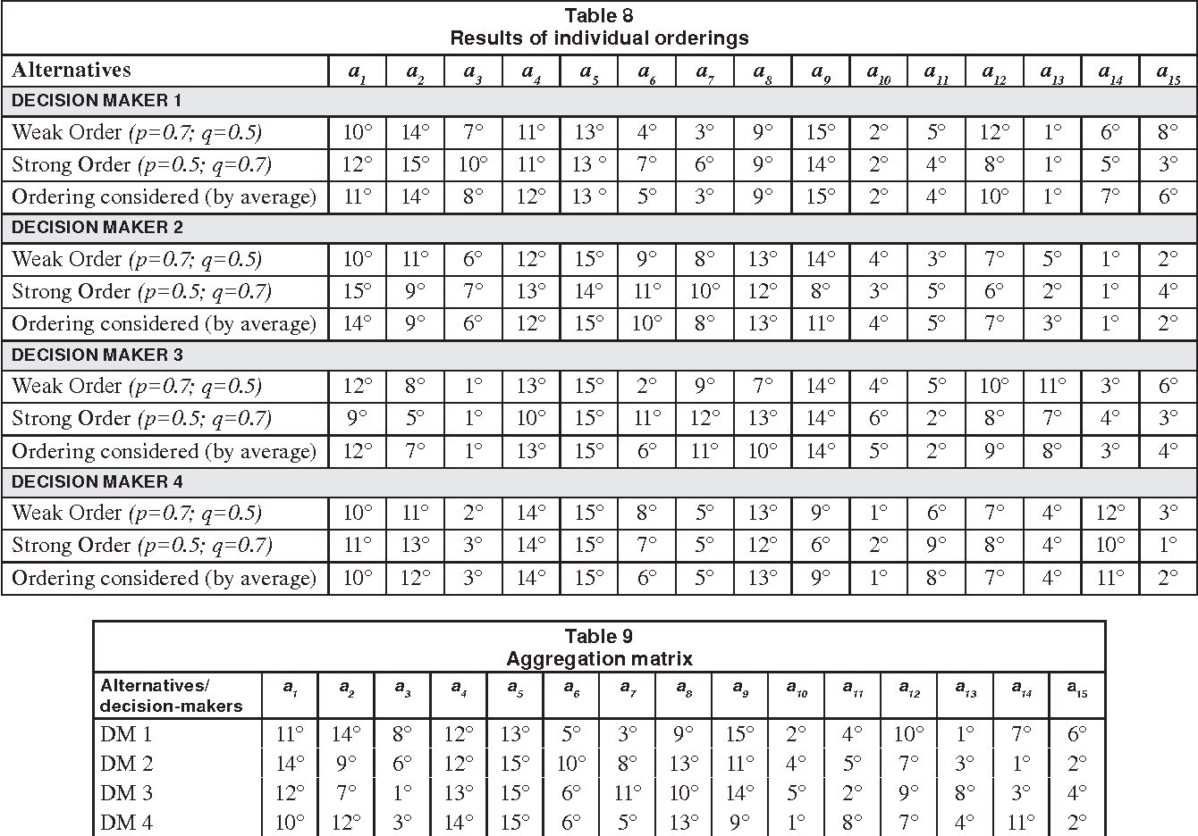Table 8 Results of individual orderings