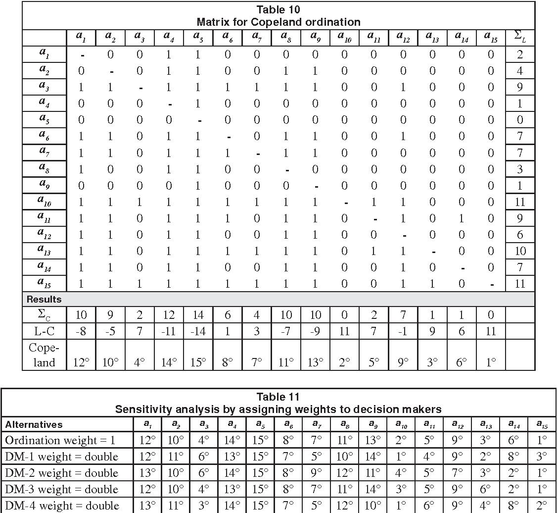 Table 10 Matrix for Copeland ordination