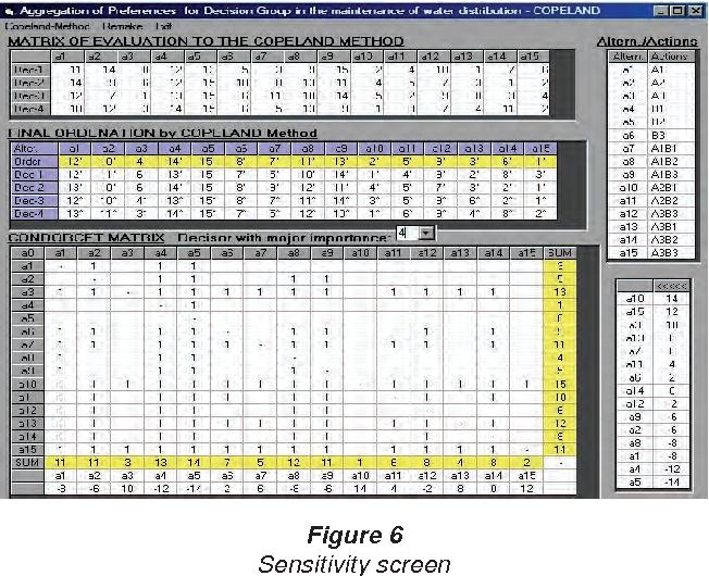 Figure 6 Sensitivity screen