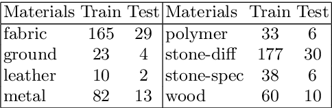 Figure 2 for Materials for Masses: SVBRDF Acquisition with a Single Mobile Phone Image