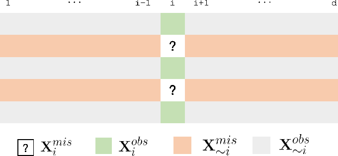 Figure 1 for IFGAN: Missing Value Imputation using Feature-specific Generative Adversarial Networks