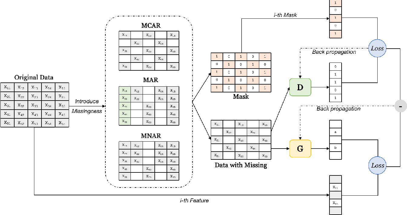 Figure 2 for IFGAN: Missing Value Imputation using Feature-specific Generative Adversarial Networks