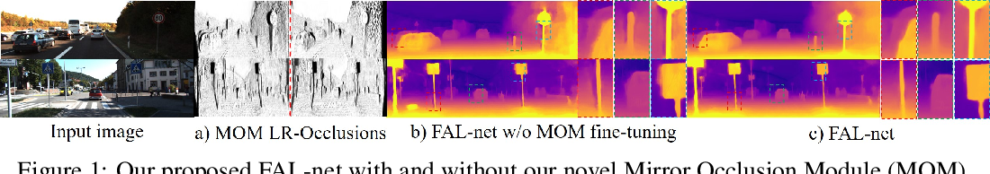 Figure 1 for Forget About the LiDAR: Self-Supervised Depth Estimators with MED Probability Volumes