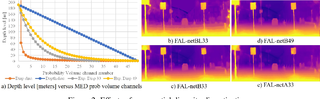 Figure 3 for Forget About the LiDAR: Self-Supervised Depth Estimators with MED Probability Volumes