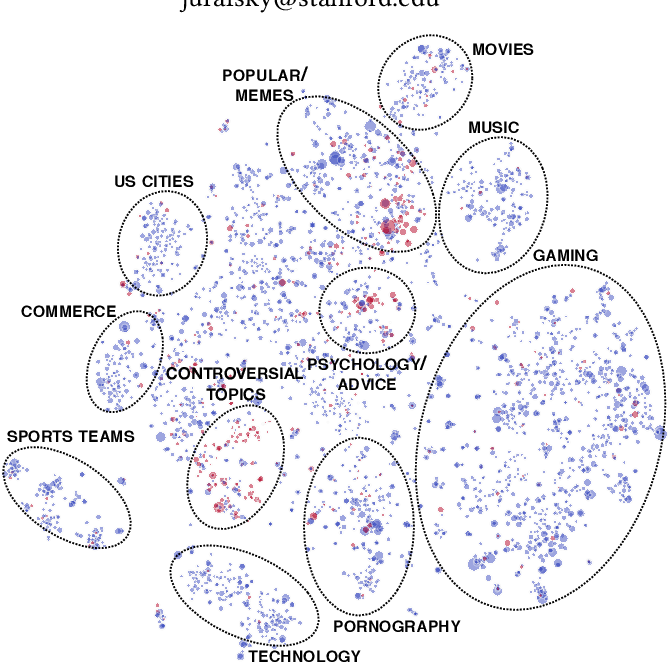 Figure 1 for Community Interaction and Conflict on the Web