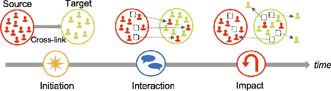Figure 2 for Community Interaction and Conflict on the Web
