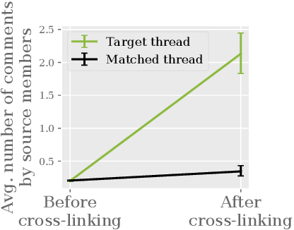 Figure 3 for Community Interaction and Conflict on the Web