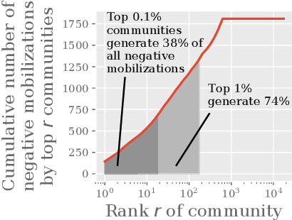 Figure 4 for Community Interaction and Conflict on the Web