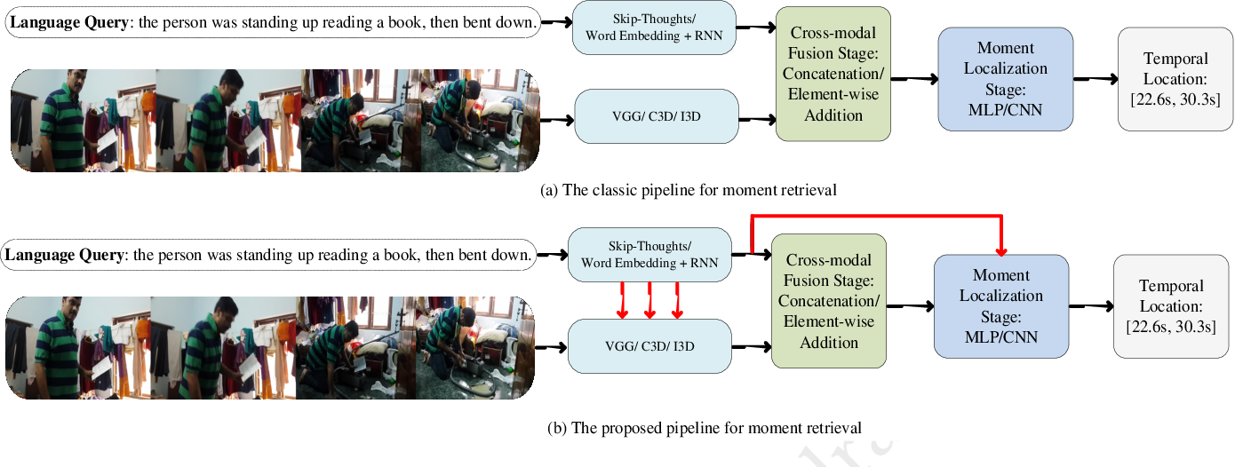 Figure 1 for Language Guided Networks for Cross-modal Moment Retrieval