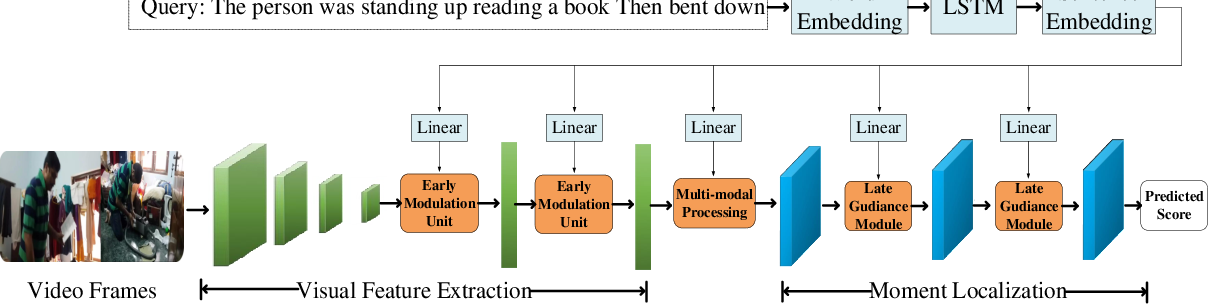 Figure 3 for Language Guided Networks for Cross-modal Moment Retrieval