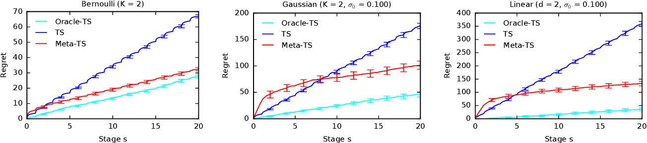 Figure 1 for Meta-Thompson Sampling