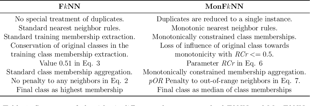 Figure 1 for Fuzzy k-Nearest Neighbors with monotonicity constraints: Moving towards the robustness of monotonic noise