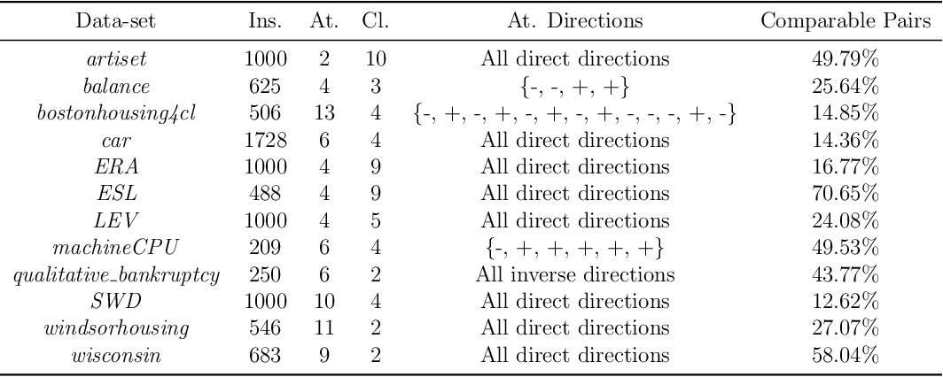 Figure 3 for Fuzzy k-Nearest Neighbors with monotonicity constraints: Moving towards the robustness of monotonic noise