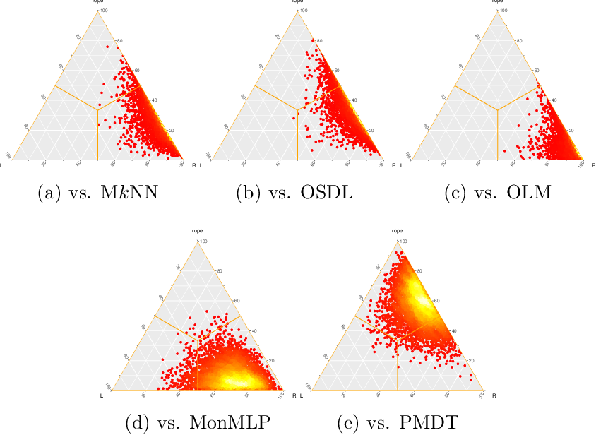 Figure 2 for Fuzzy k-Nearest Neighbors with monotonicity constraints: Moving towards the robustness of monotonic noise