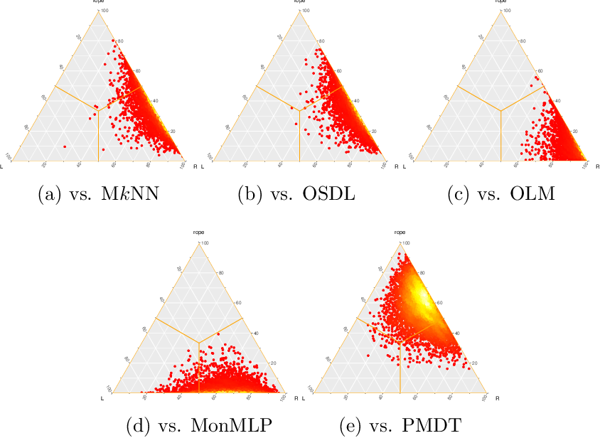 Figure 4 for Fuzzy k-Nearest Neighbors with monotonicity constraints: Moving towards the robustness of monotonic noise