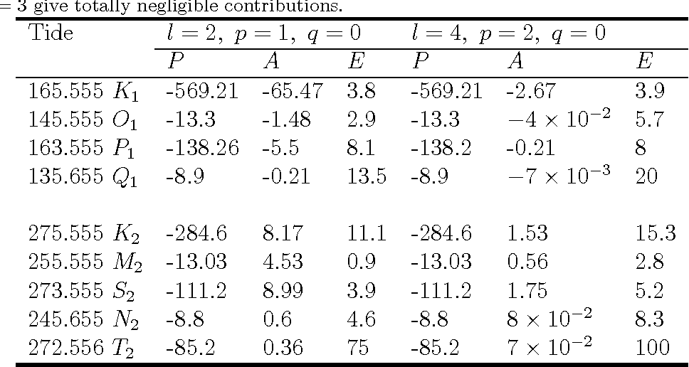 table 3.16