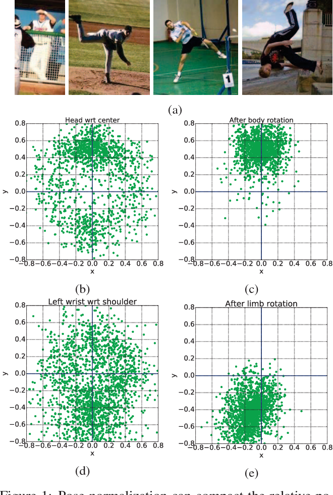 Figure 1 for Human Pose Estimation using Global and Local Normalization