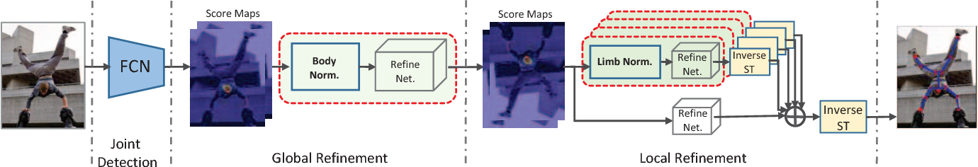 Figure 3 for Human Pose Estimation using Global and Local Normalization