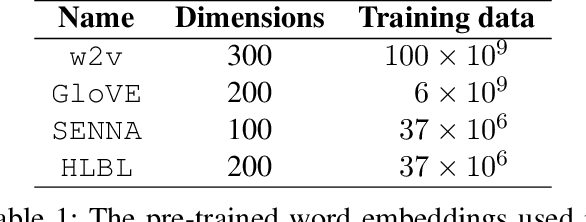 Figure 1 for Take and Took, Gaggle and Goose, Book and Read: Evaluating the Utility of Vector Differences for Lexical Relation Learning