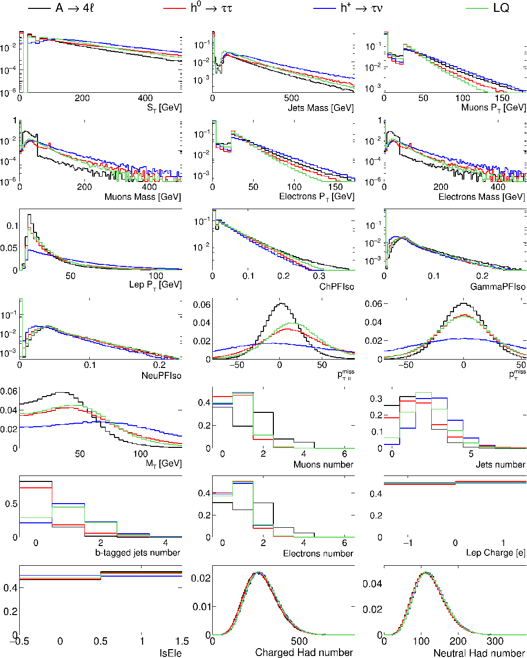 Figure 3 for Variational Autoencoders for New Physics Mining at the Large Hadron Collider
