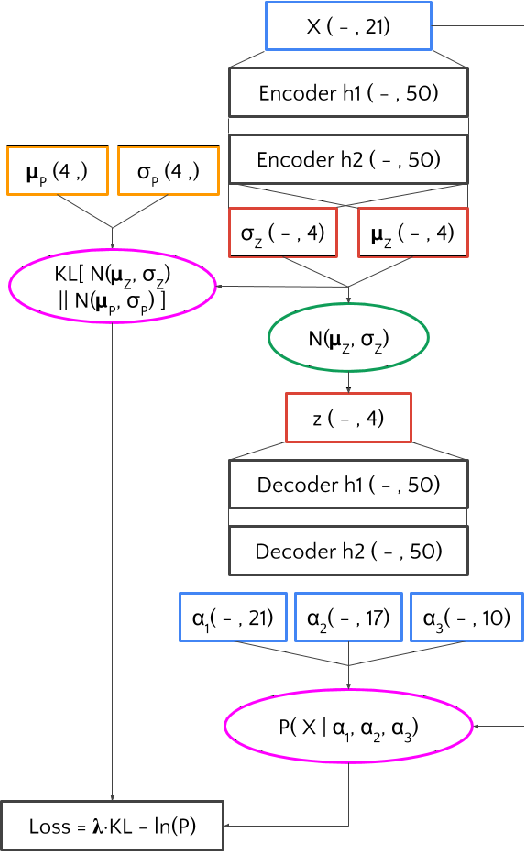 Figure 4 for Variational Autoencoders for New Physics Mining at the Large Hadron Collider