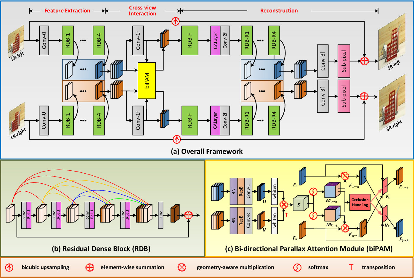 Figure 3 for Symmetric Parallax Attention for Stereo Image Super-Resolution