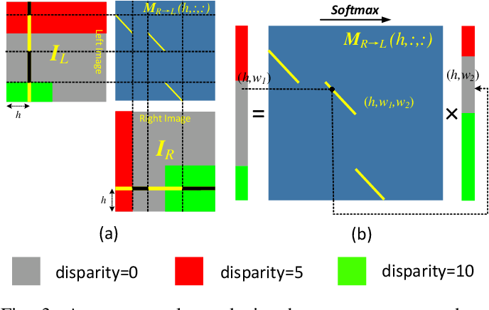 Figure 4 for Symmetric Parallax Attention for Stereo Image Super-Resolution