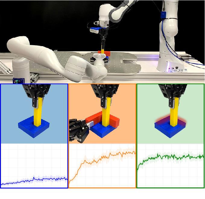 Figure 1 for Learning to Scaffold the Development of Robotic Manipulation Skills
