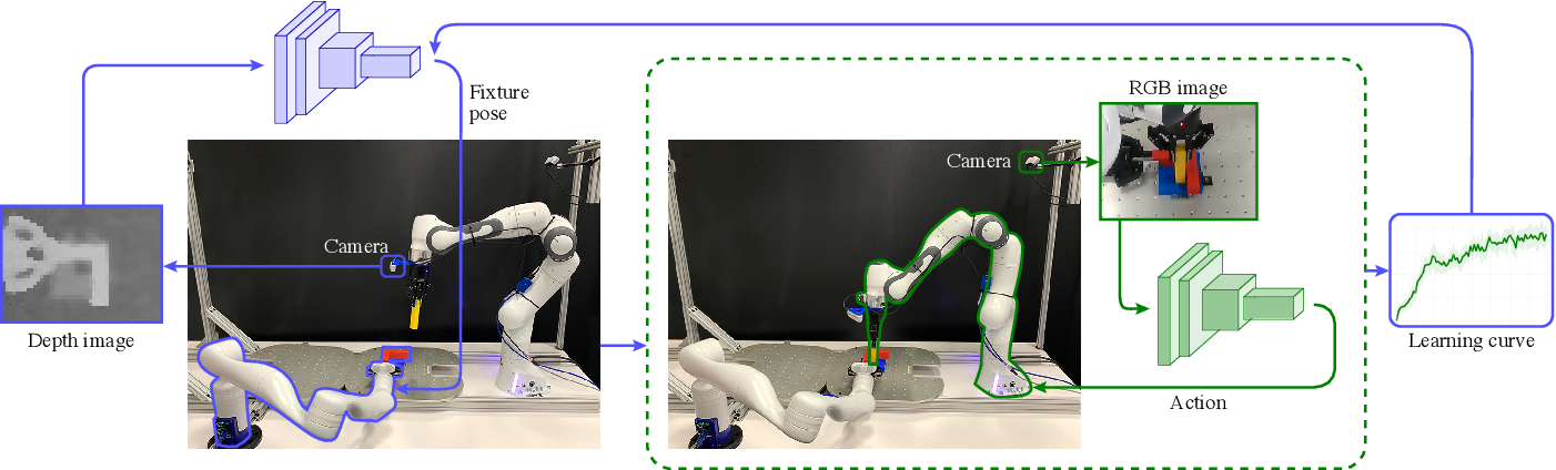 Figure 2 for Learning to Scaffold the Development of Robotic Manipulation Skills