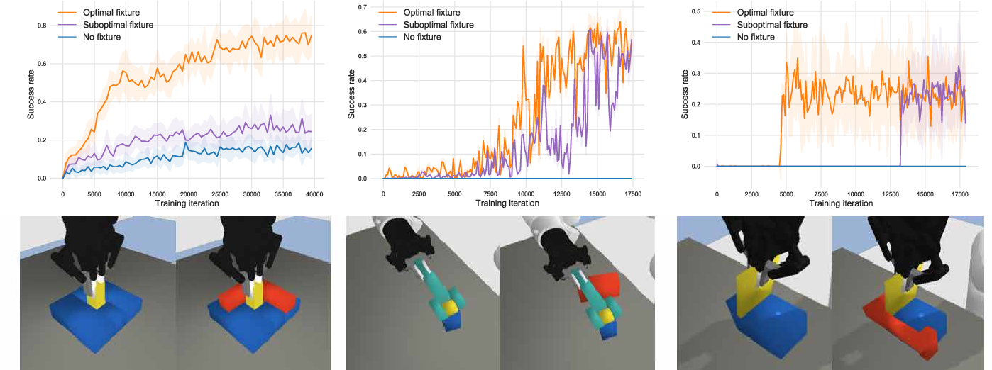 Figure 3 for Learning to Scaffold the Development of Robotic Manipulation Skills