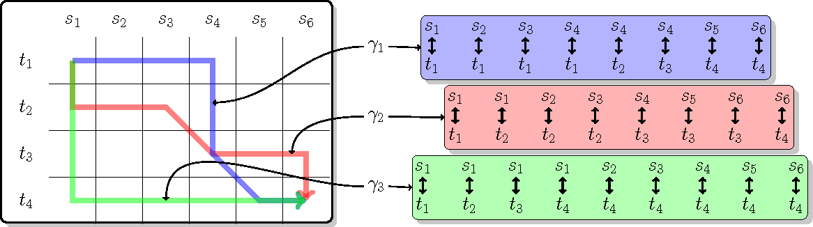 Figure 3 for On a Family of Decomposable Kernels on Sequences