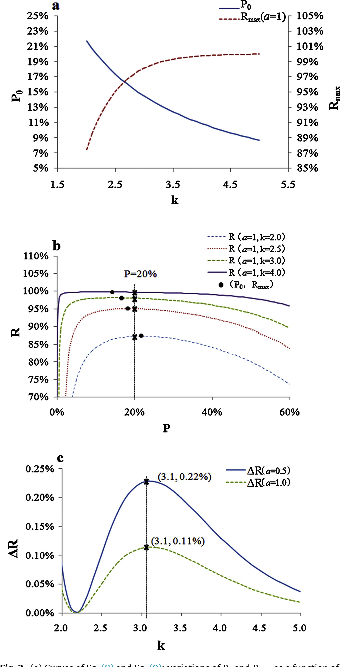 Fig. 2. (a) Curves of Eq. (8) and Eq. (9): variations of P0 and Rmax as a function of k; (b) Curves of Eq. (4): variations of R as a function of P with k = 2.0, 2.5, 3.0 and 4.0 r o