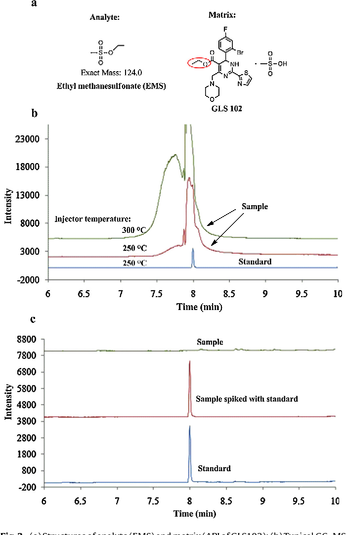 Fig. 3. (a) Structures of analyte (EMS) and matrix (API of GLS102); (b) Typical GC–MS chromatograms of standard and sample (operated in different injector tempera-