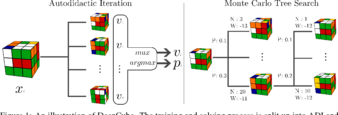 Figure 1 for Solving the Rubik's Cube Without Human Knowledge