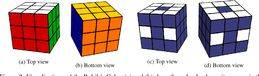 Figure 2 for Solving the Rubik's Cube Without Human Knowledge