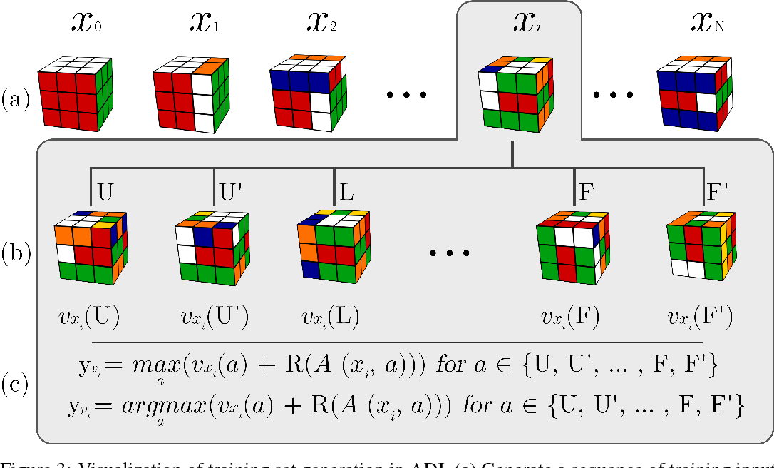 Figure 3 for Solving the Rubik's Cube Without Human Knowledge