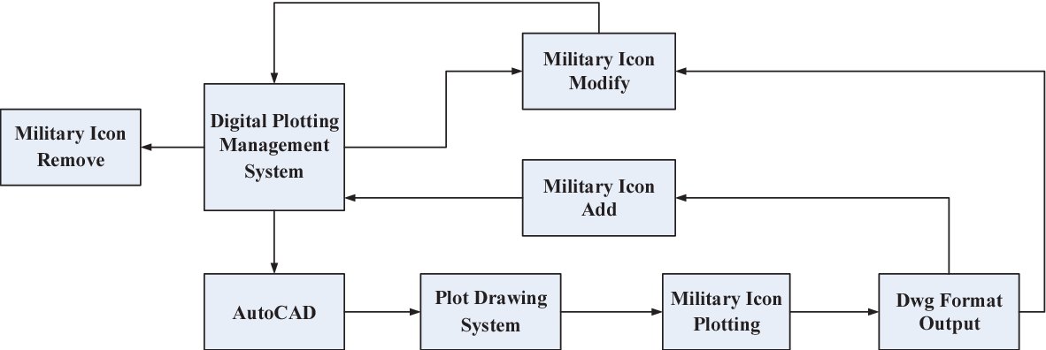Research on new military plotting system architecture based on