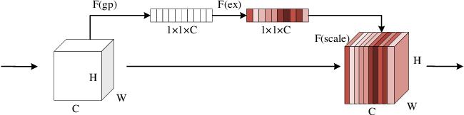 Figure 2 for Medical Image Segmentation Using Deep Learning: A Survey