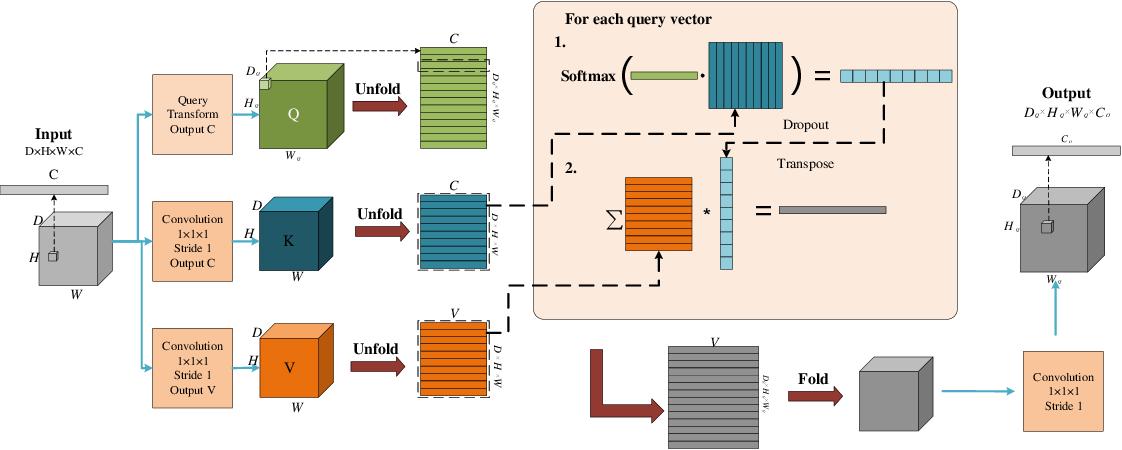 Figure 3 for Medical Image Segmentation Using Deep Learning: A Survey