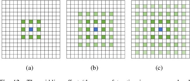 Figure 4 for Medical Image Segmentation Using Deep Learning: A Survey