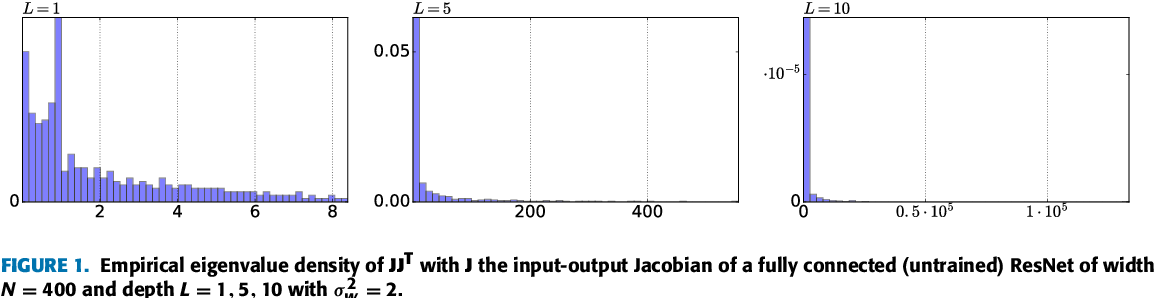 Figure 1 for Spectrum concentration in deep residual learning: a free probability appproach