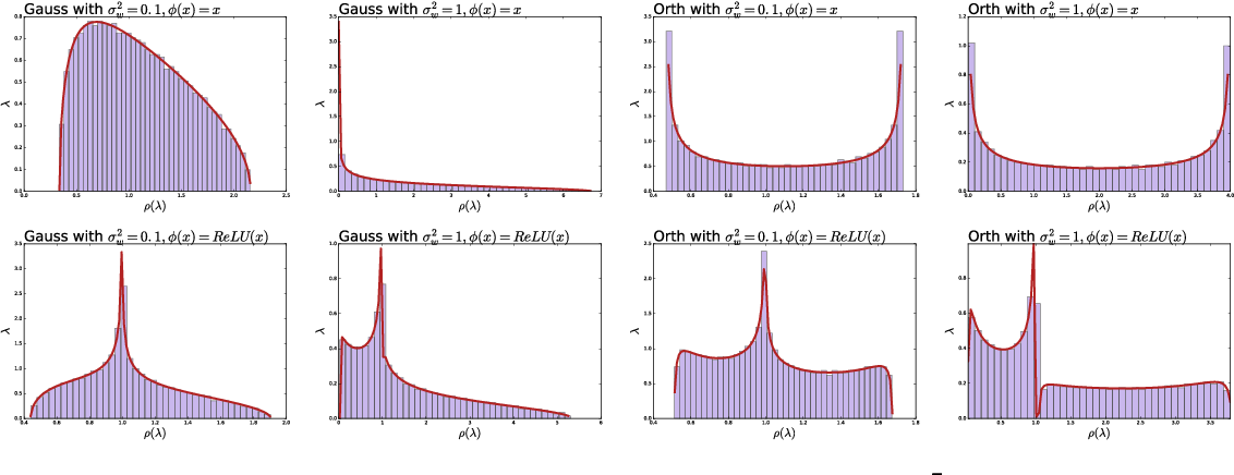 Figure 2 for Spectrum concentration in deep residual learning: a free probability appproach
