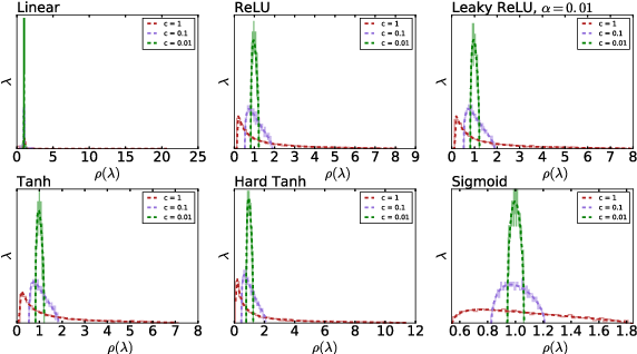 Figure 3 for Spectrum concentration in deep residual learning: a free probability appproach