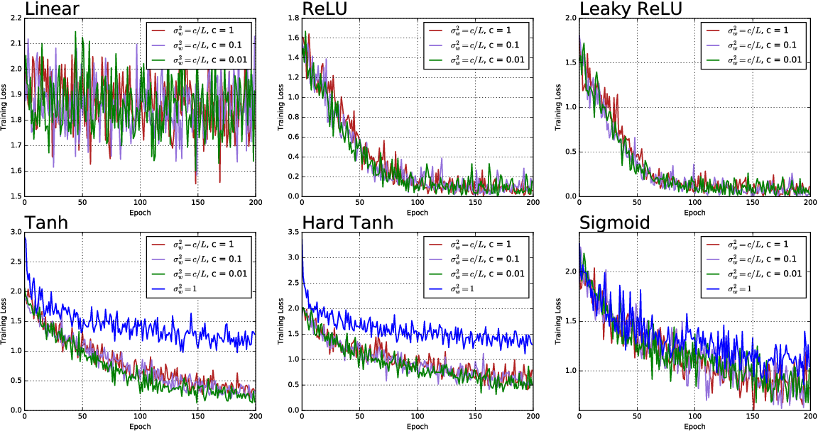 Figure 4 for Spectrum concentration in deep residual learning: a free probability appproach