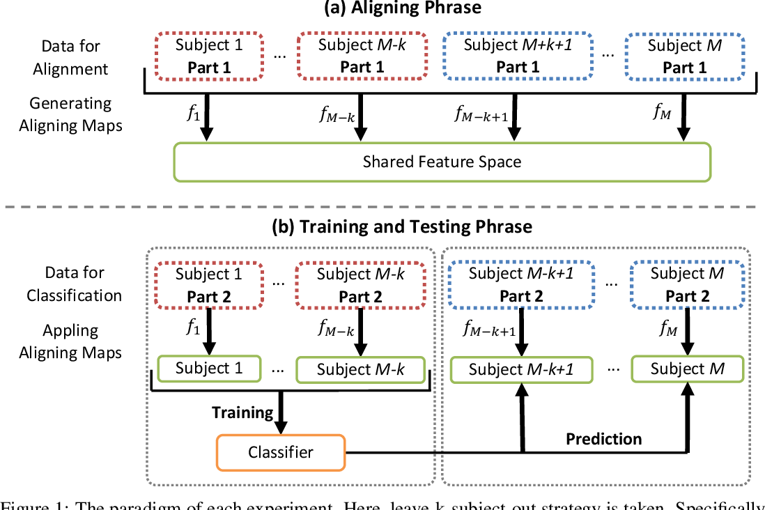 Figure 2 for A Graph-Based Decoding Model for Incomplete Multi-Subject fMRI Functional Alignment