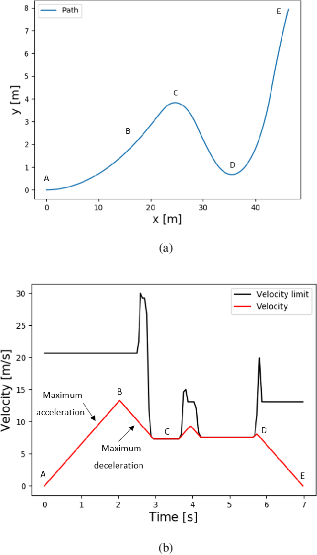 Figure 2 for Deep Reinforcement Learning for Time Optimal Velocity Control using Prior Knowledge