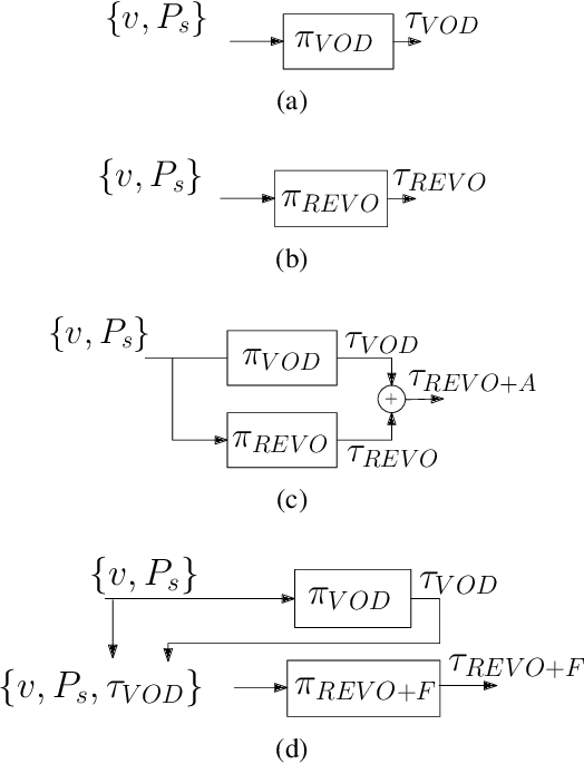 Figure 3 for Deep Reinforcement Learning for Time Optimal Velocity Control using Prior Knowledge
