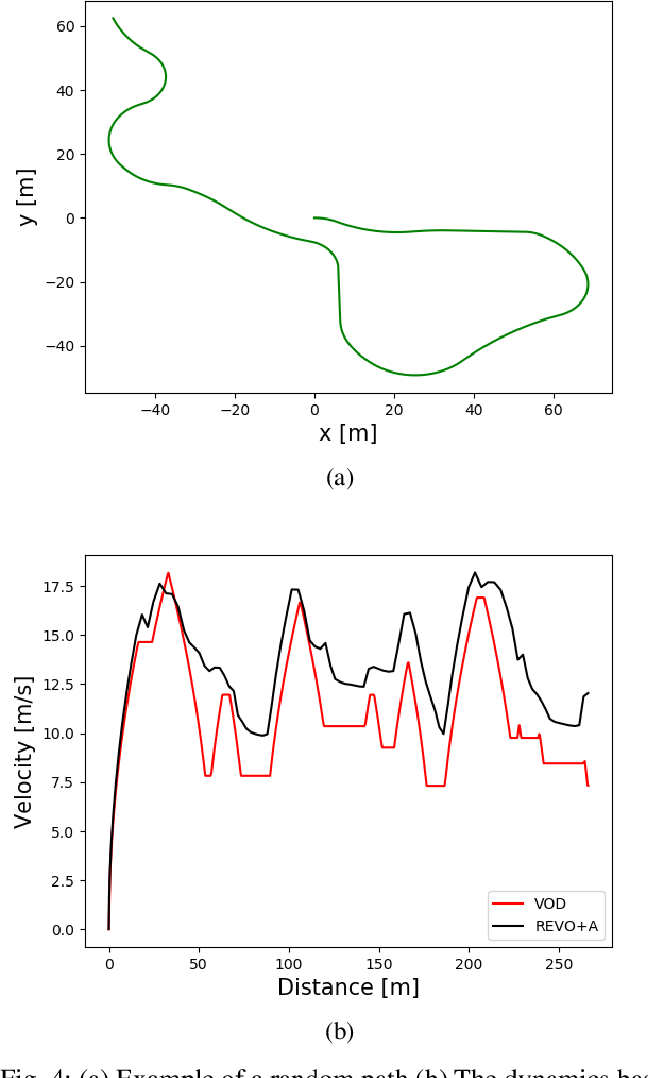 Figure 4 for Deep Reinforcement Learning for Time Optimal Velocity Control using Prior Knowledge