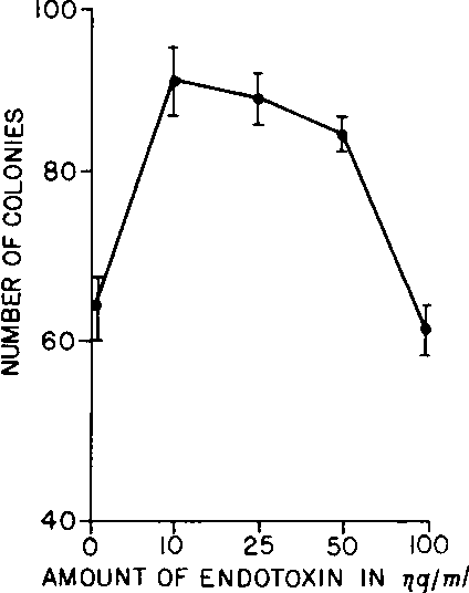Fig. 1 . Effect of increasing concentrations of endotoxin on CSA production by human macrophages. Each point, mean colony count of three plates. Bars, SEM.